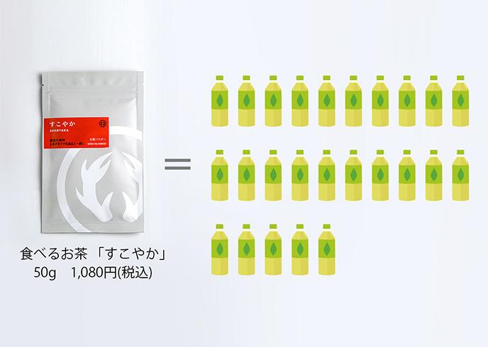 粉末茶50gでペットボトルにすると25本分できます